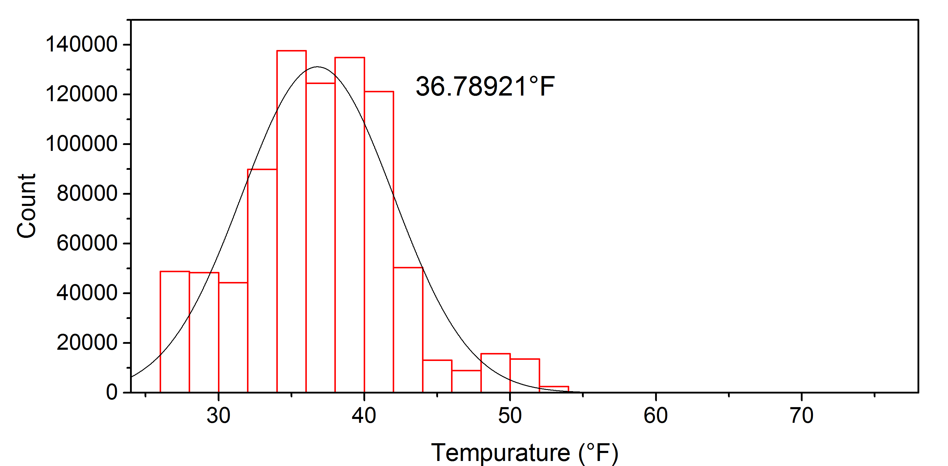 Centennial Science Hall Data