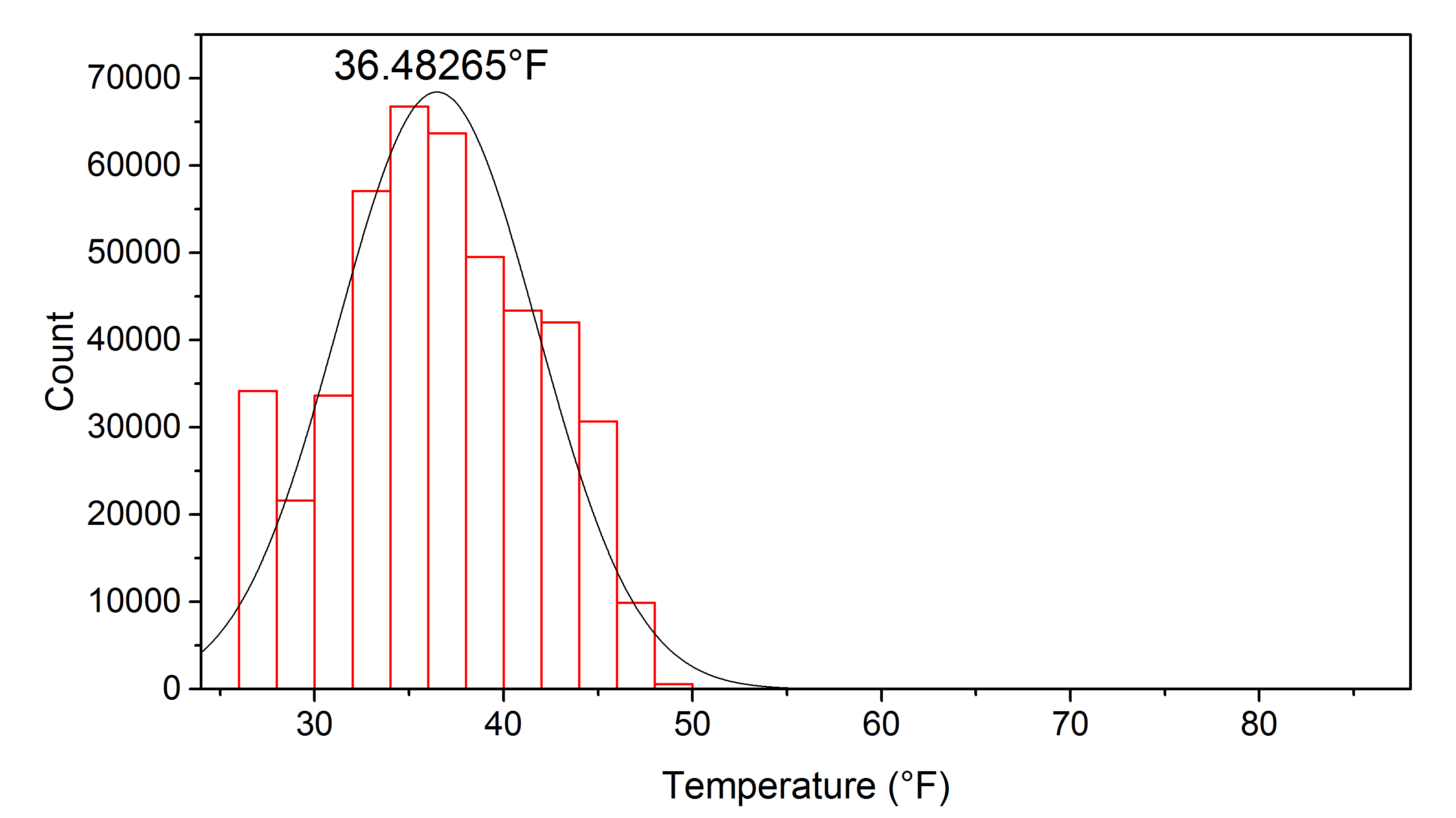 North Hall Histogram